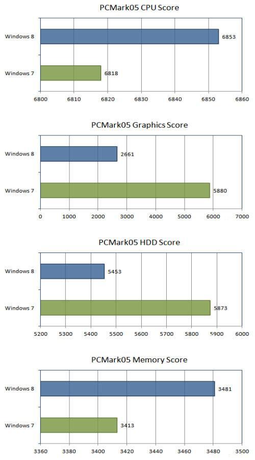 Тест PCMark05