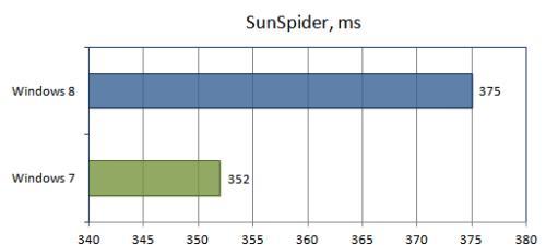 Тест SunSpider