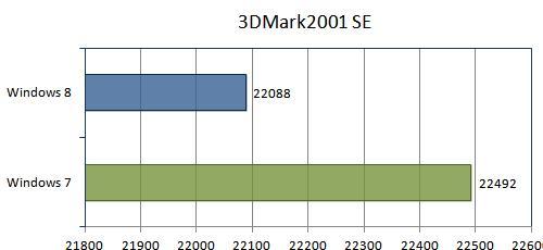 Тест 3DMark2001 SE