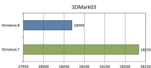 Тест 3DMark03