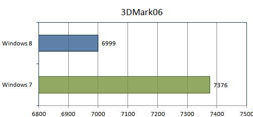 Тест 3DMark06
