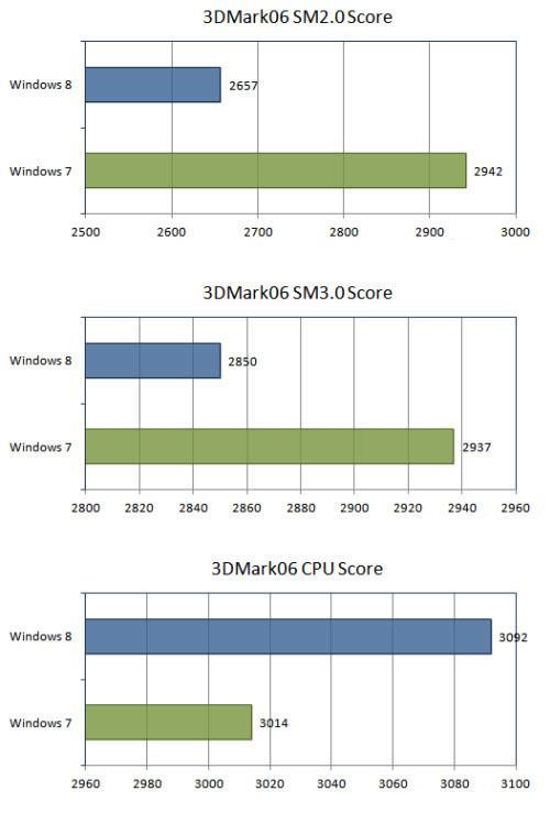 тест CPU