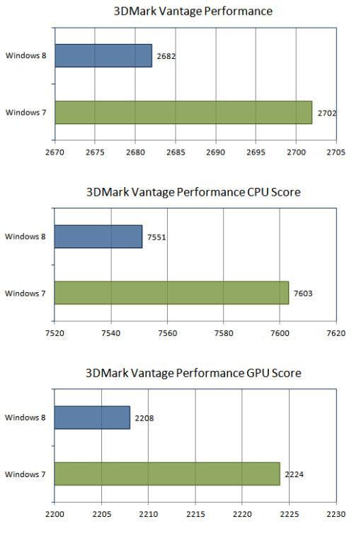 Тест 3DMark Vantage