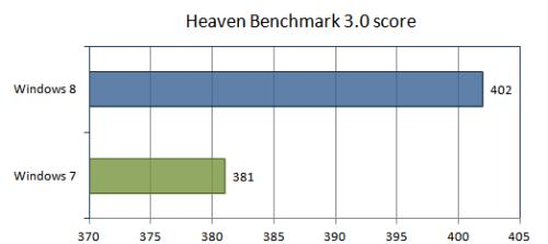 Heaven Benchmark 3.0