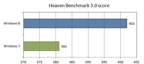 Heaven Benchmark 3.0
