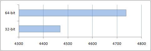 Общий результат в тестовом пакете PCMark Vantage