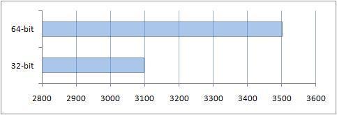 Производительность ОЗУ в PCMark Vantage