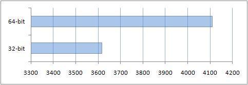Сравнение производительности коммуникаций в PCMark Vantage