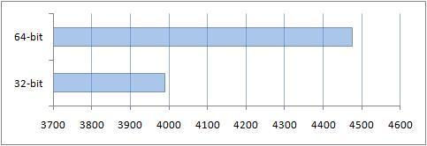 Сравнение производительности в офисных программах