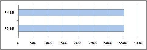 Сравнение производительности жесткого диска