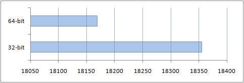 Итоги сравнения производительности в 3DMark03