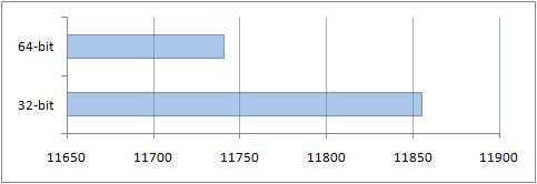 Результаты сравнения производительности в 3DMark05