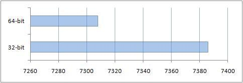 Результаты сравнения производительности в 3DMark06