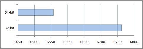 Результат общего исследования в PCMark05