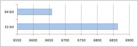 Производительность процессора с тестовым пакетом PCMark05