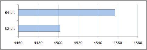 Производительность памяти в рамках теста PCMark05