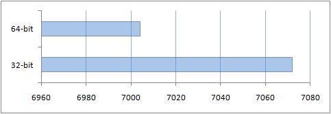 Производительность графики в тесте PCMark05