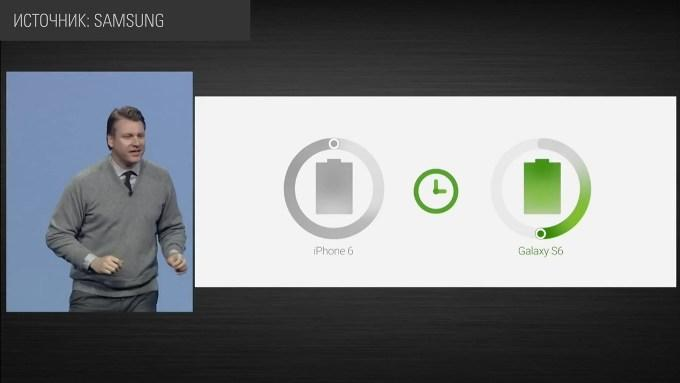 Батарея в Galaxy S6