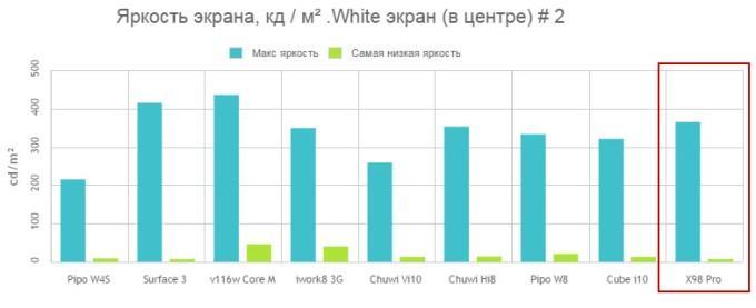 Яркость экрана Teclast X98 Pro в сравнении с другими планшетами