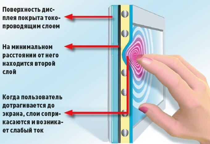 Как работает планшет